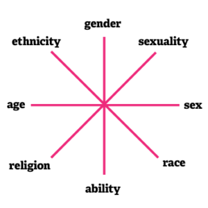 Example of intersectionality in a chart.